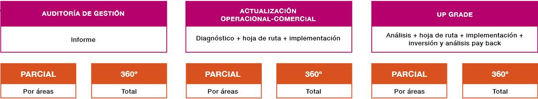 hoteles operativos asset management